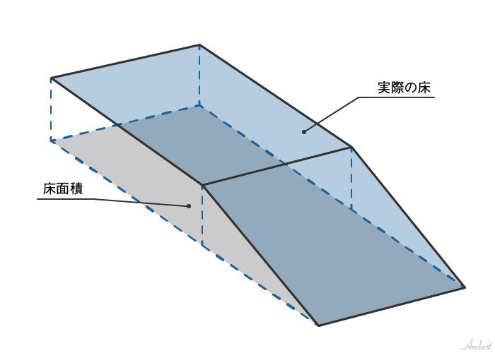 水平投影面積(すいへいとうえいめんせき)