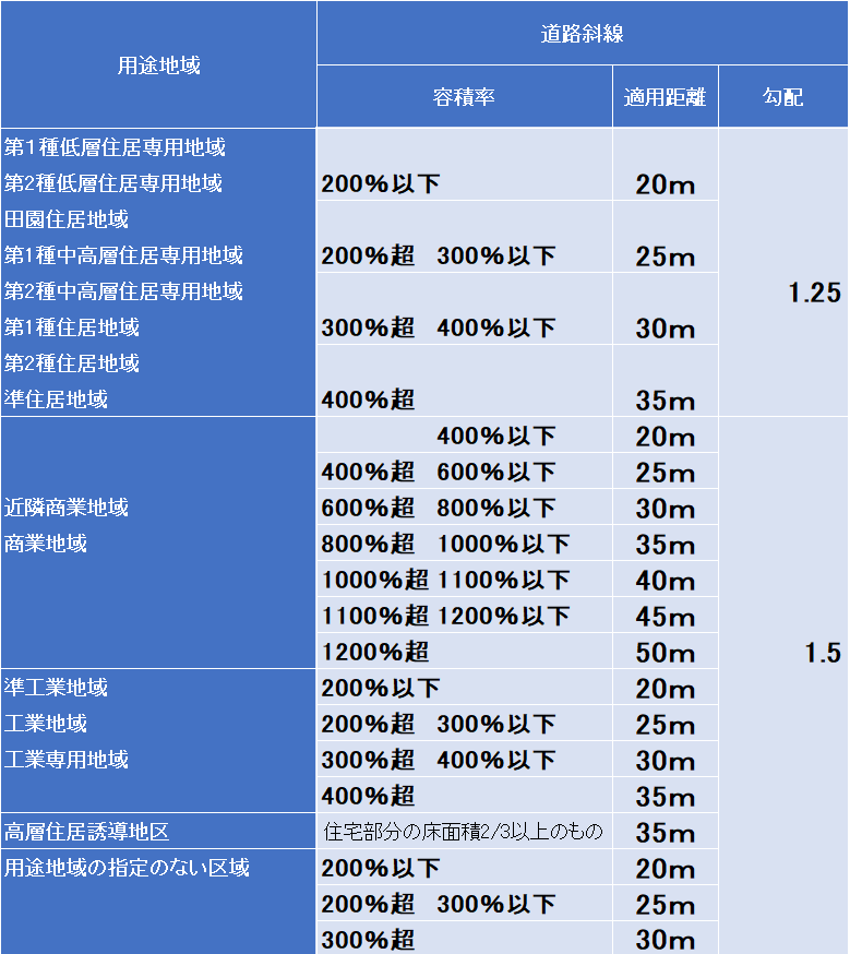 適用距離の詳細